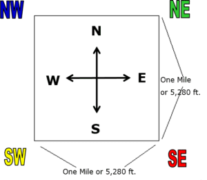 "Simple graphic of a one mile square ""Section"" as defined by the PLSS."